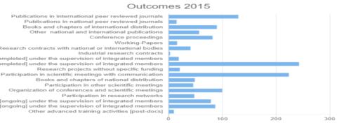 Outcomes 2015