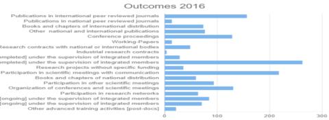 Outcomes 2016