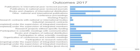 Outcomes 2017