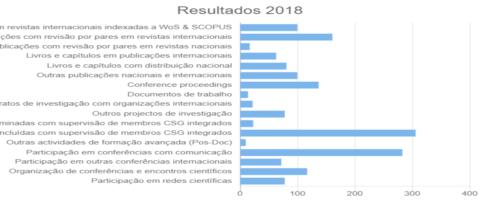 Resultados 2018